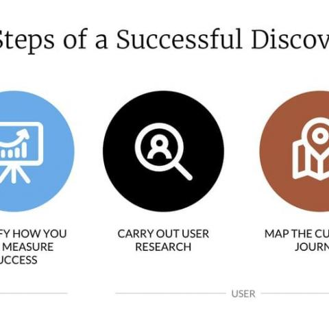 What is a discovery phase, and why should you care? Another great piece by @boagworld. https://t.co/JF6EY77dqS https://t.co/MI1mMls37J
