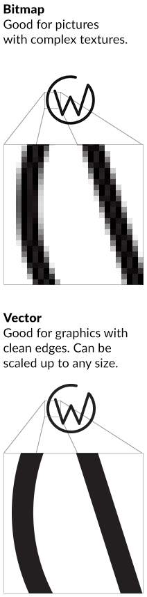 Bitmap - Good for pictures with complex textures. Vector - Good for graphics with clean edges. Can be scaled up to any size.