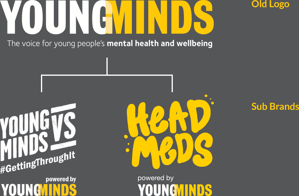 YoungMinds Brand Architecture